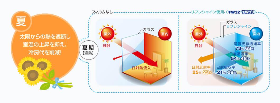 太陽からの熱を遮断し室温の上昇を抑え、冷房代を削減!