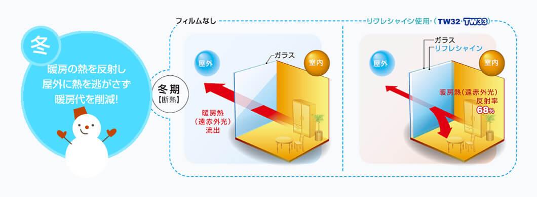暖房の熱を反射し屋外に熱を逃がさず暖房代を削減!